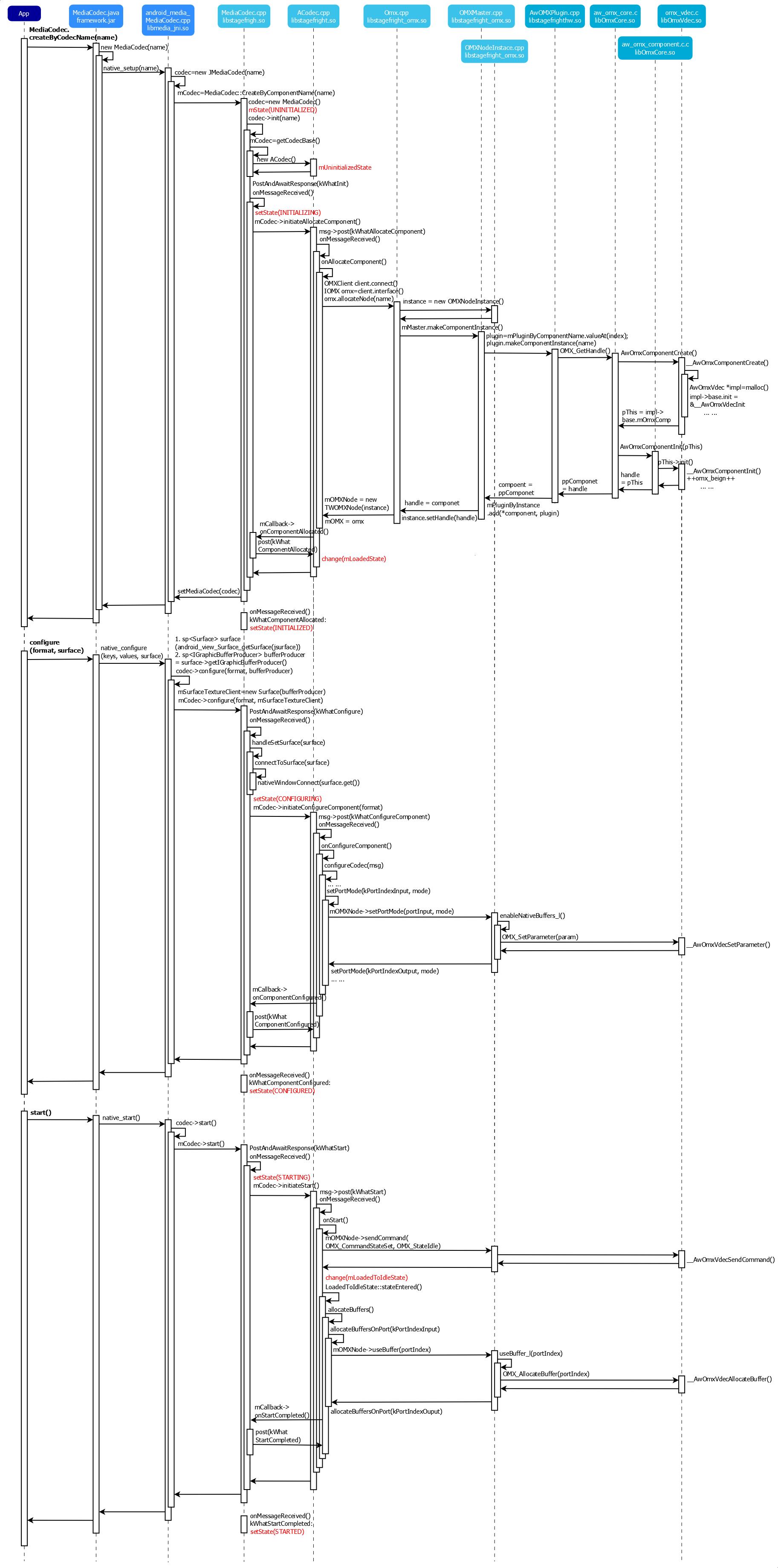 MediaCodec时序图