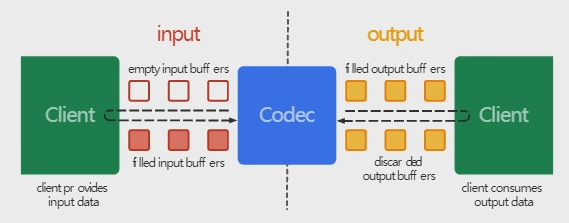 MediaCodec框架