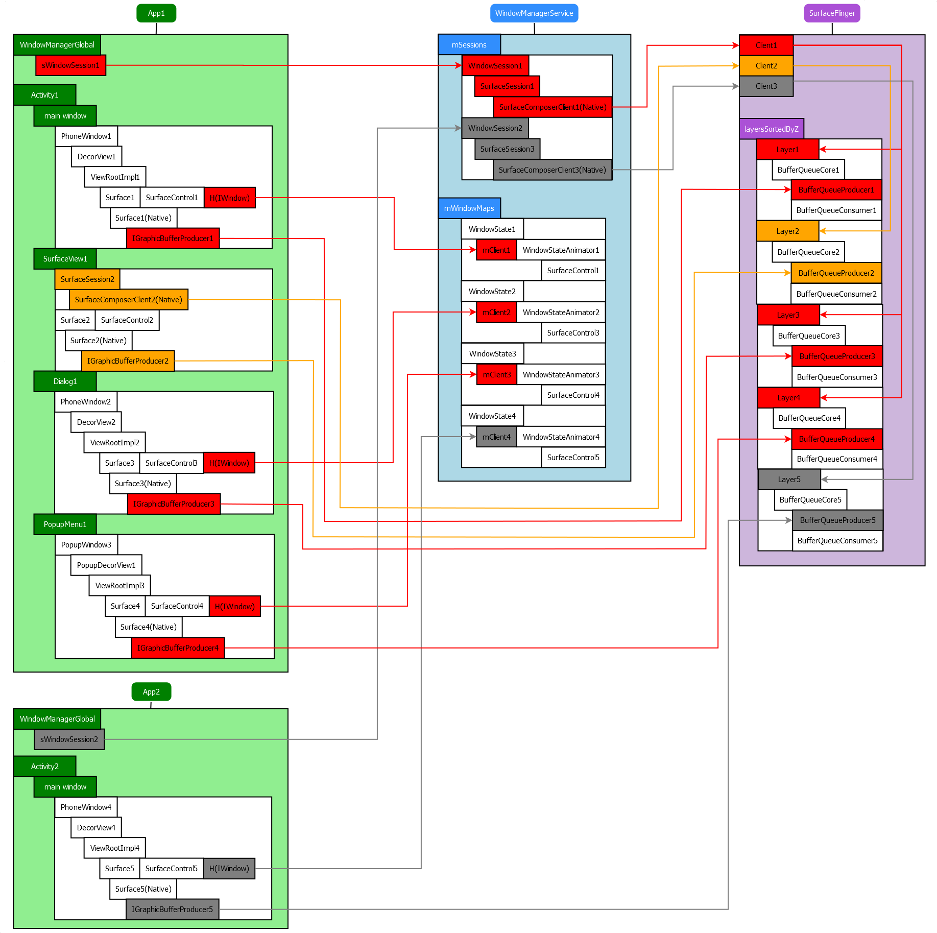 android window system