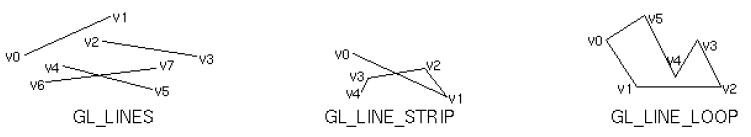 gl primitive line