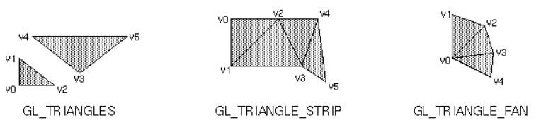 gl primitive polygon