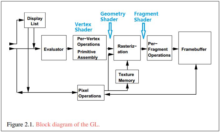 gl program pipeline